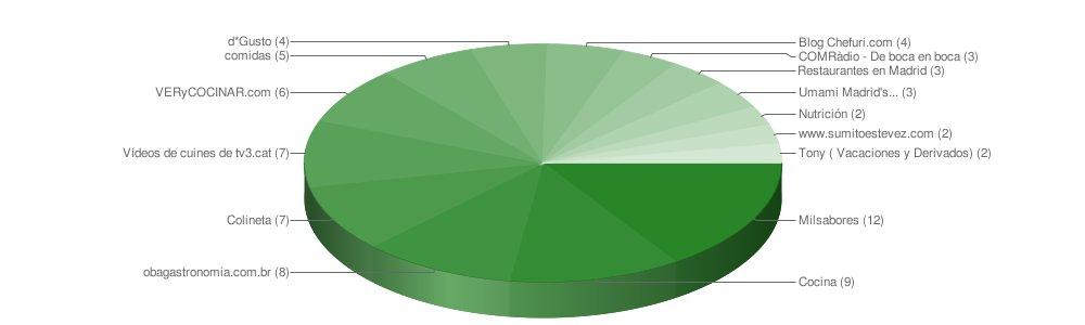 ejemplo de google chart, ranking del galaxiacocina